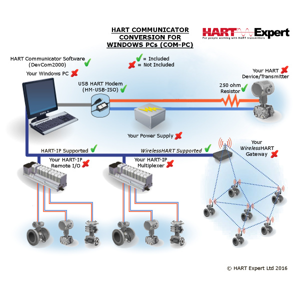 HART Communicator Conversion for Windows PCs COM-PC
