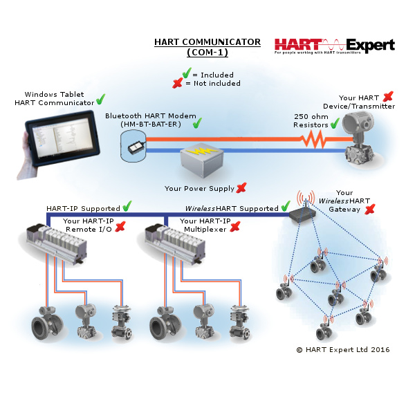 HART Communicator Windows Tablet COM-1 Diagram