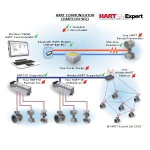 HART Communicator Windows Tablet HARTCOM-W2 Diagram