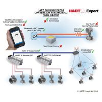 Handheld HART Communicator Conversion For Android COM-Droid