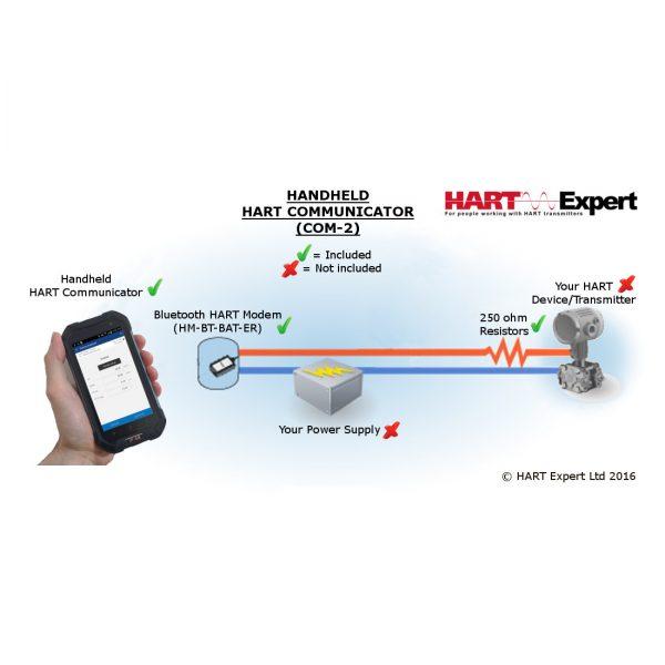 Handheld HART Communicator Smartphone COM-2 Diagram