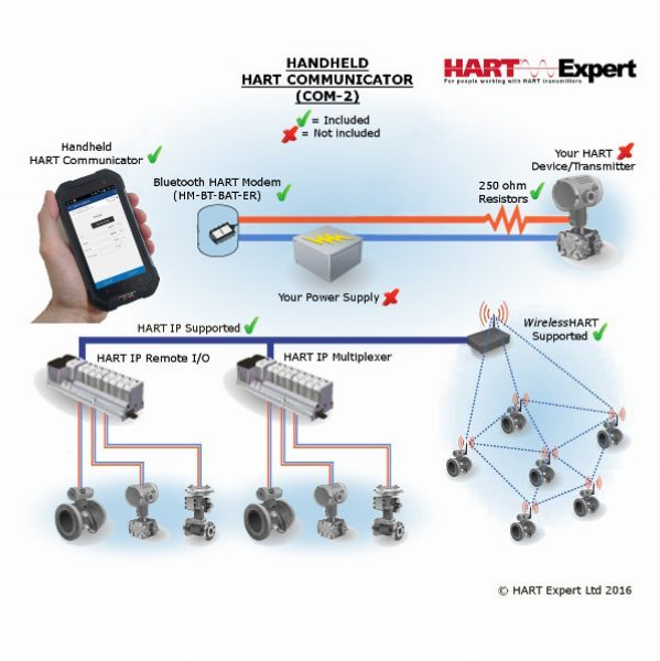 Handheld HART Communicator Smartphone COM-2 Diagram